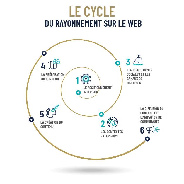 Spirale nautilus du Cycle du Rayonnement sur le Web et ses 6 phases